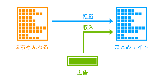 2ch-blog-system