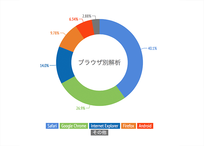 2014-the-final-post-chart-browser