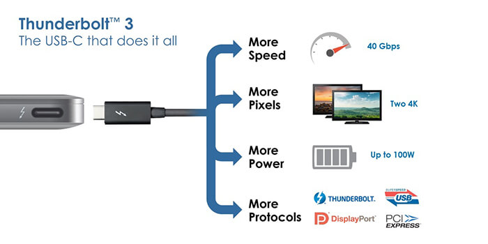 thunderbolt-display-2-ready-thunderbolt-3